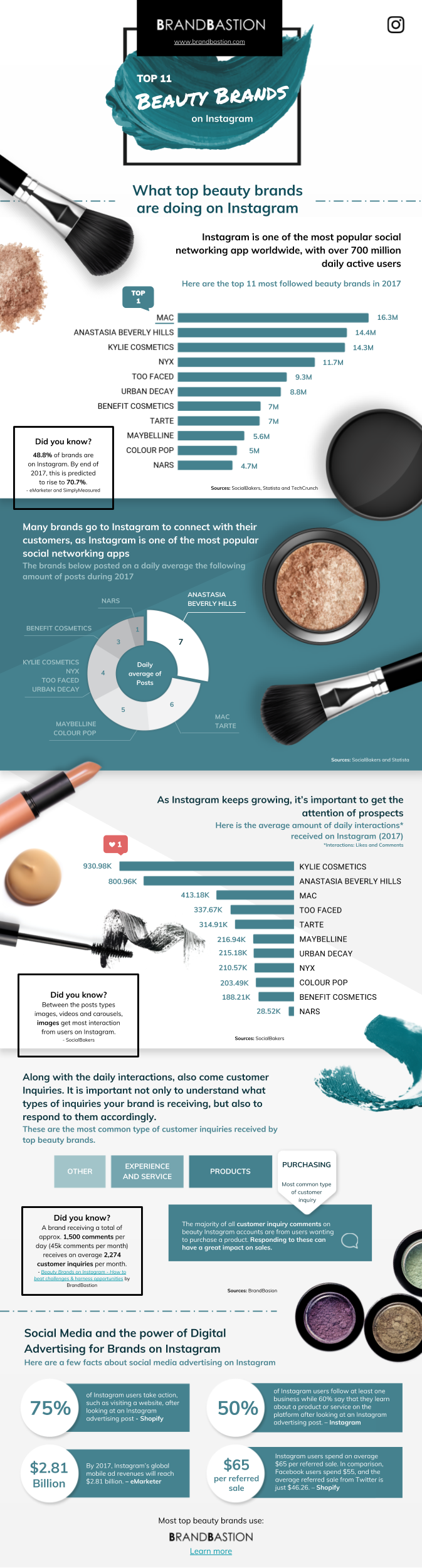 What top beauty brands are doing on Instagram - Full Infographic Report