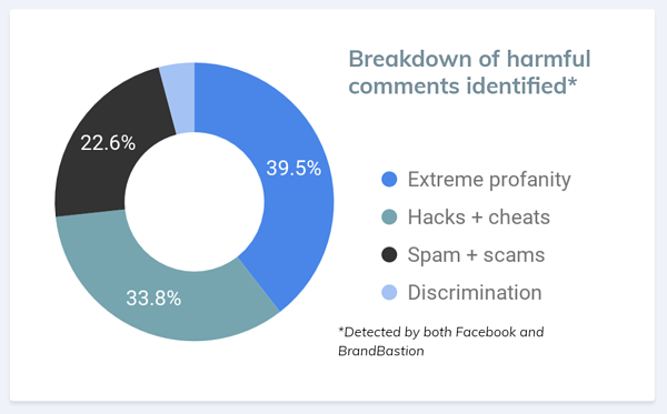 Breakdown of harmful comments identified
