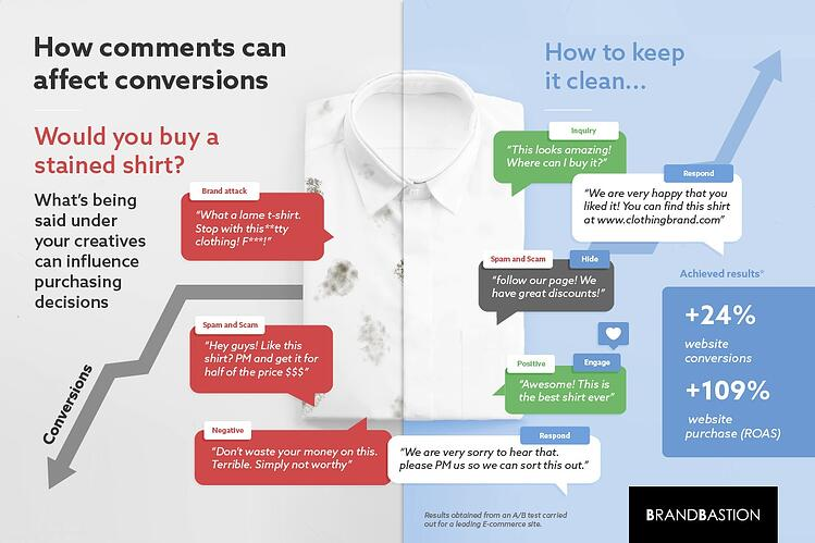 Comments and Conversions Infographic