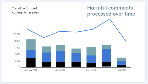 Harmful comments processed over time