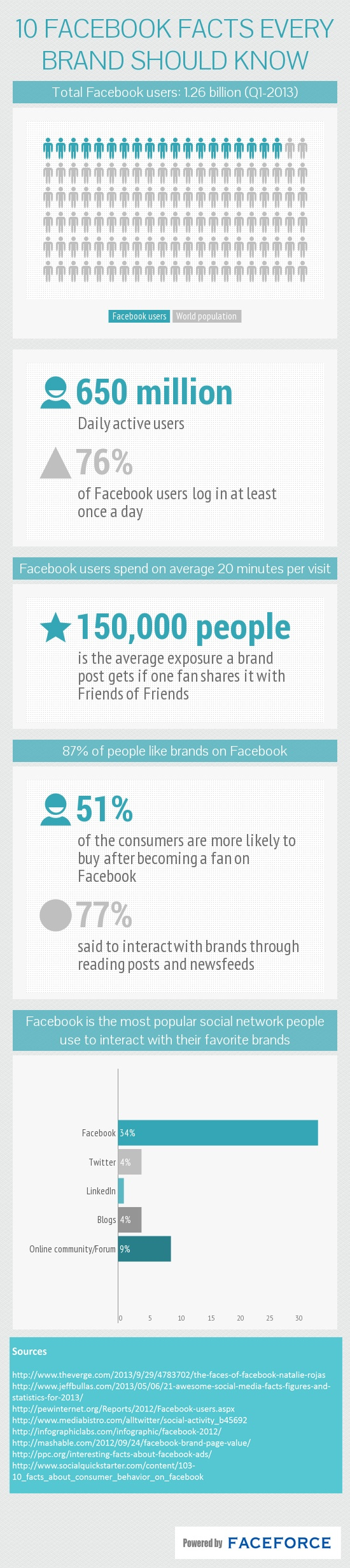 [Infographic] 10 Facebook facts every brand should know