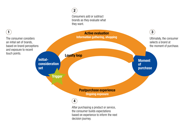 McKinsey's consumer decision journey model