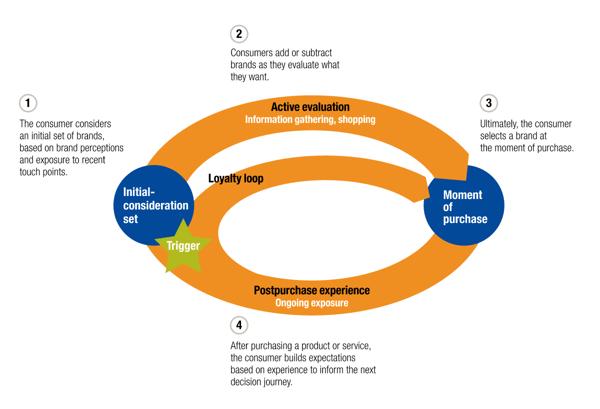 McKinsey's consumer decision journey model
