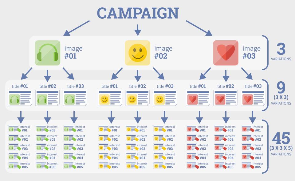 facebook-ads-split-test.png